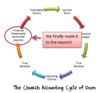 church financial statements