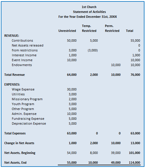 church expense report template | datariouruguay