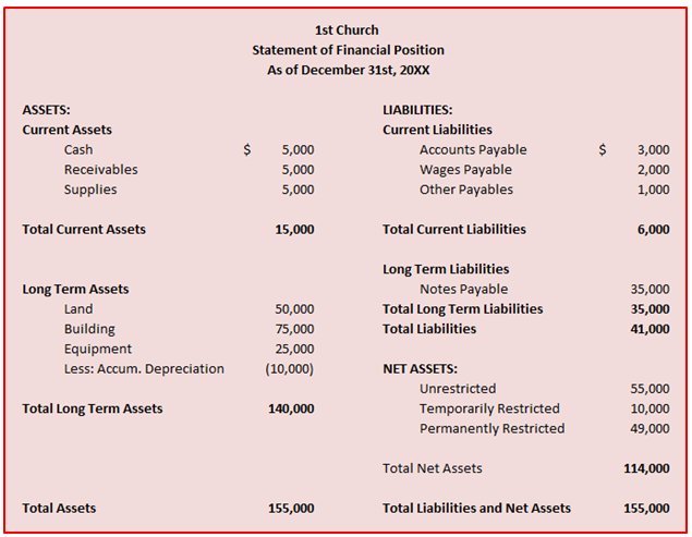 Income Statement Layout  Financial Statement Layout