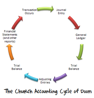 bookkeeping as part of accounting cycle
